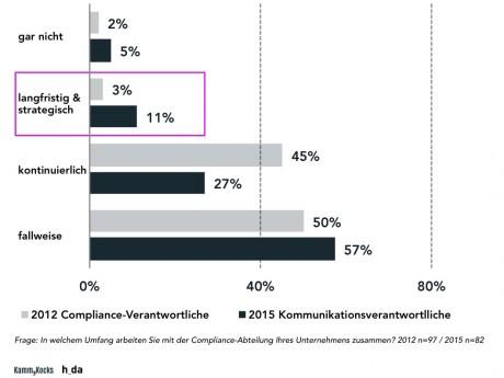 Compliance-Studie: Reputationsschutz für Unternehmen muss in die nächste Instanz